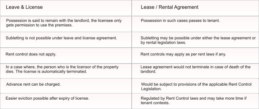 Lease And Rental Agreement Difference Lease Vs Rental Agreement